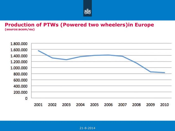 Production of PTWs (Powered two wheelers)in Europe