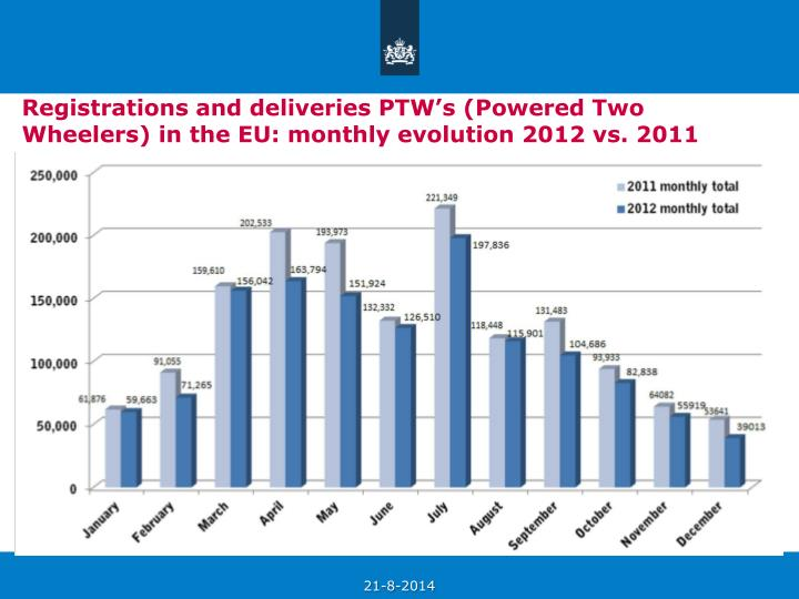 Registrations and deliveries PTW's (Powered Two Wheelers) in the EU: monthly evolution 2012 vs. 2011