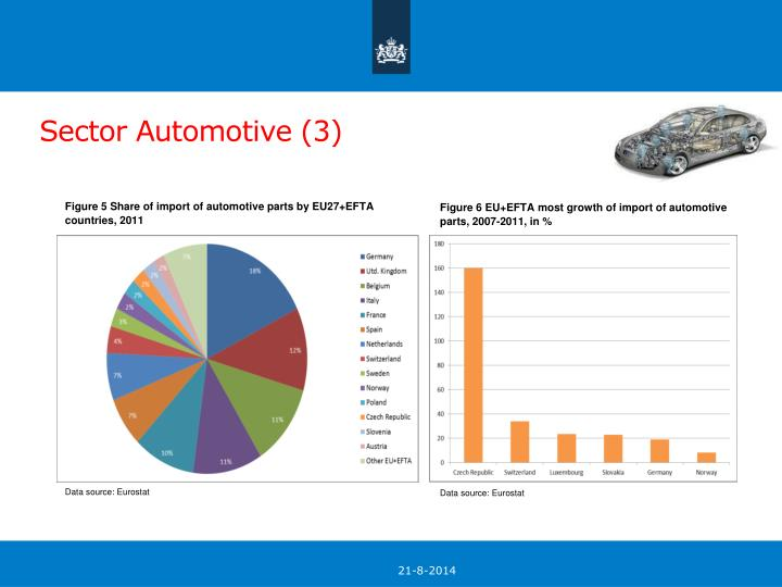 Figure 5 Share of import of automotive parts by EU27+EFTA countries, 2011