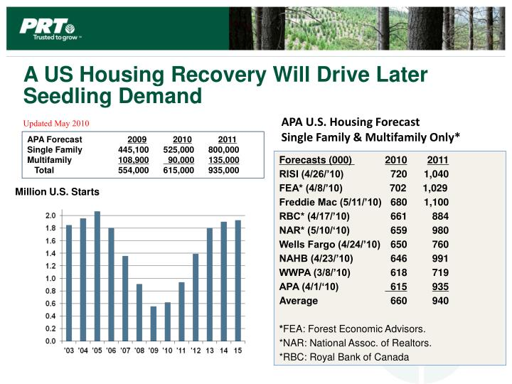 A US Housing Recovery Will Drive Later Seedling Demand