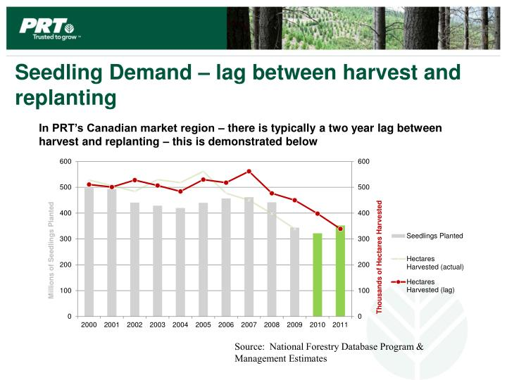 Seedling Demand – lag between harvest and replanting