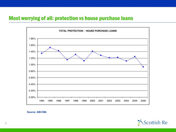 Most worrying of all: protection vs house purchase loans