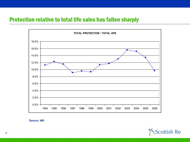 Protection relative to total life sales has fallen sharply