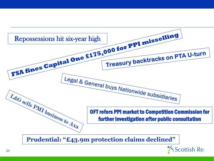Repossessions hit six-year high