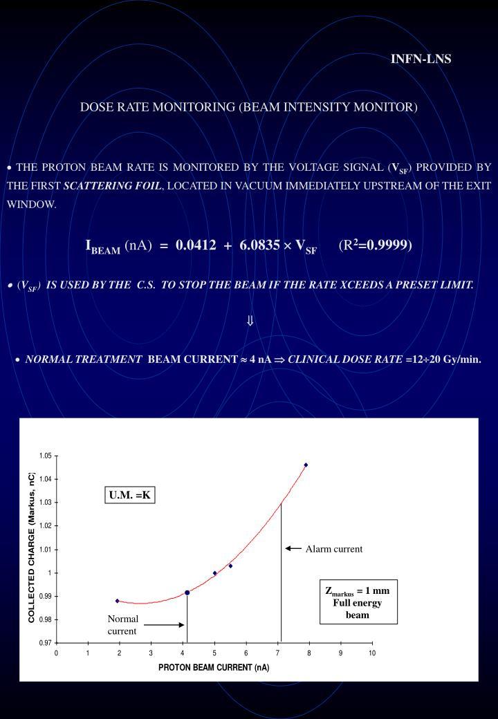 DOSE RATE MONITORING (BEAM INTENSITY MONITOR)