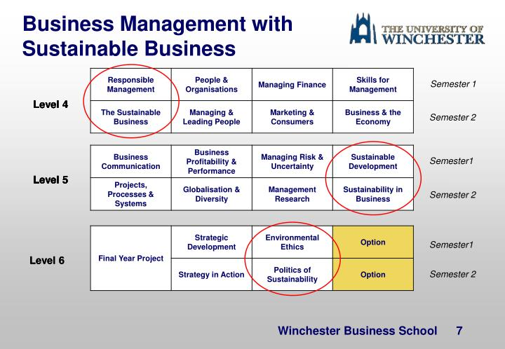 Business Management with Sustainable Business