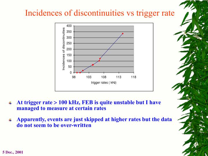 Incidences of discontinuities vs trigger rate