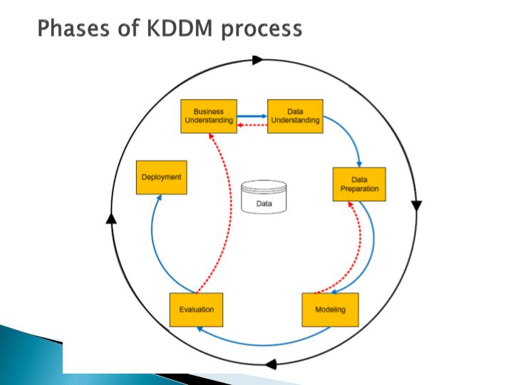 Phases of KDDM process