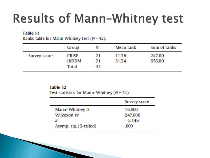Results of Mann–Whitney test