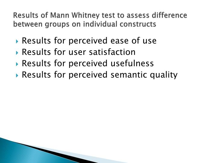 Results of Mann Whitney test to assess difference between groups on individual constructs