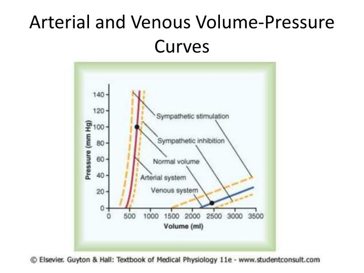 Arterial and Venous Volume-Pressure Curves