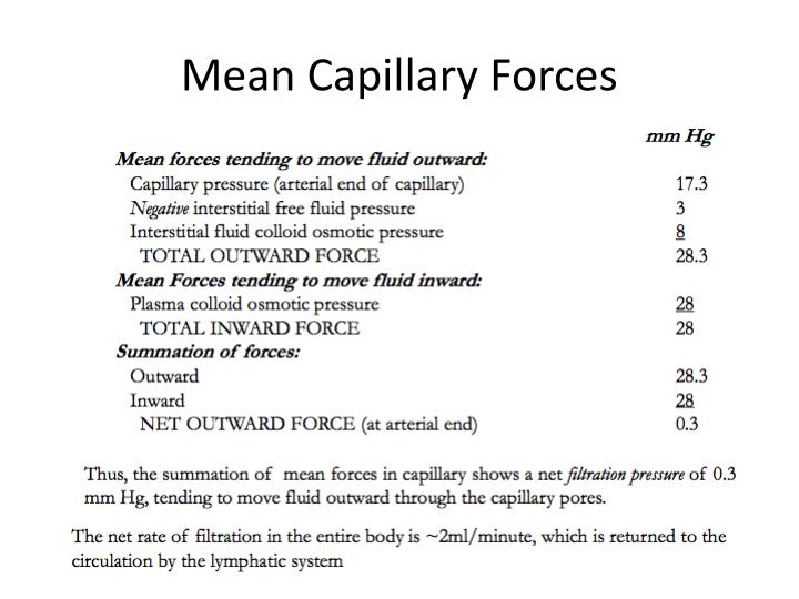 Mean Capillary Forces