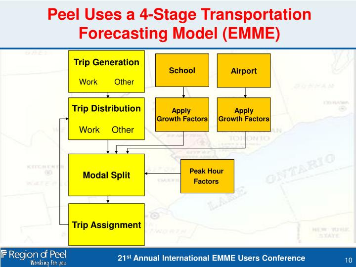 Peel Uses a 4-Stage Transportation Forecasting Model (EMME)