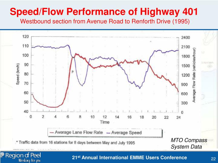 Speed/Flow Performance of Highway 401