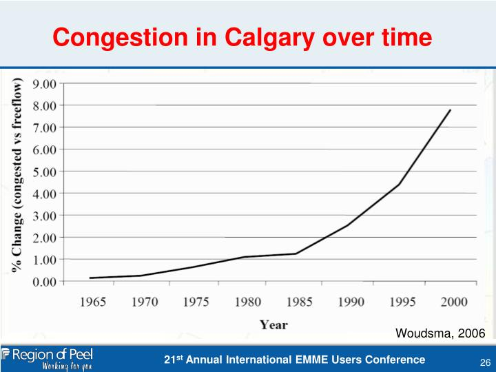 Congestion in Calgary over time