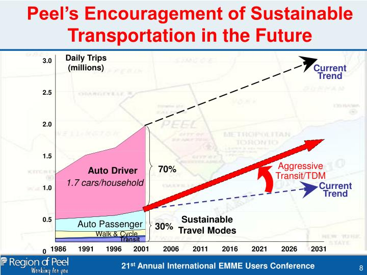 Peel's Encouragement of Sustainable Transportation in the Future