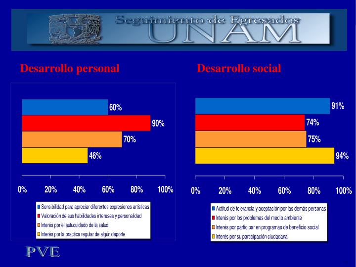 Desarrollo personal                          Desarrollo social