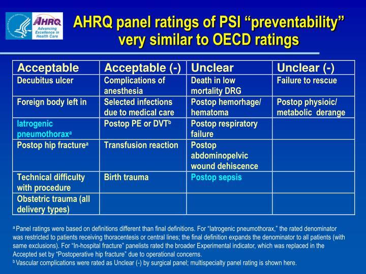 "AHRQ panel ratings of PSI ""preventability"""