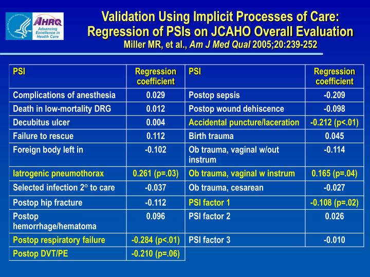 Validation Using Implicit Processes of Care: