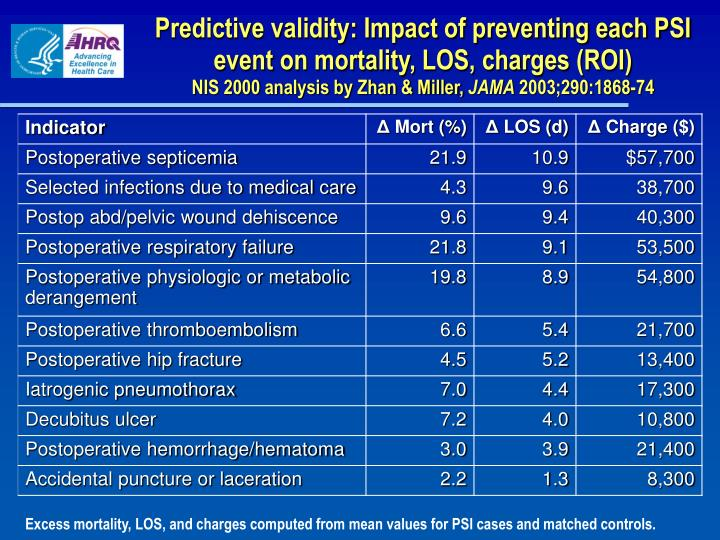Predictive validity: Impact of preventing each PSI event on mortality, LOS, charges (ROI)