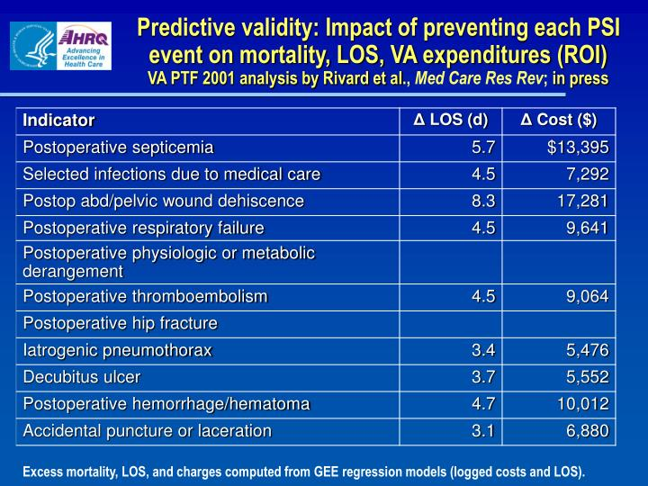Predictive validity: Impact of preventing each PSI event on mortality, LOS, VA expenditures (ROI)