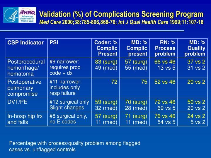 Validation (%) of Complications Screening Program