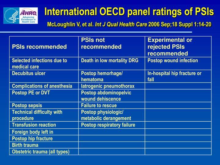 International OECD panel ratings of PSIs