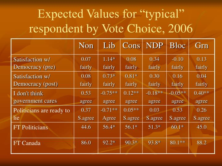 "Expected Values for ""typical"" respondent by Vote Choice, 2006"