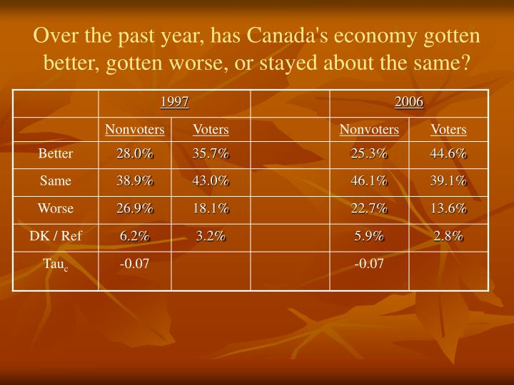 Over the past year, has Canada's economy gotten better, gotten worse, or stayed about the same?