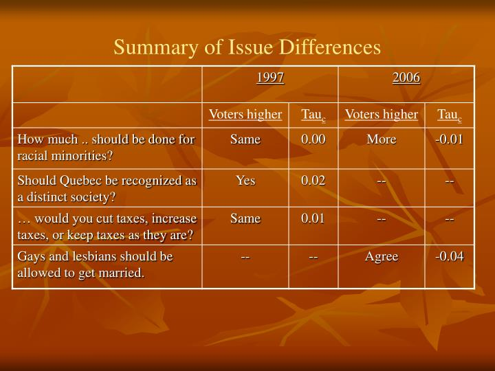 Summary of Issue Differences