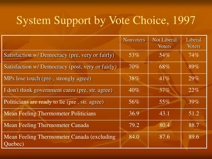 System Support by Vote Choice, 1997