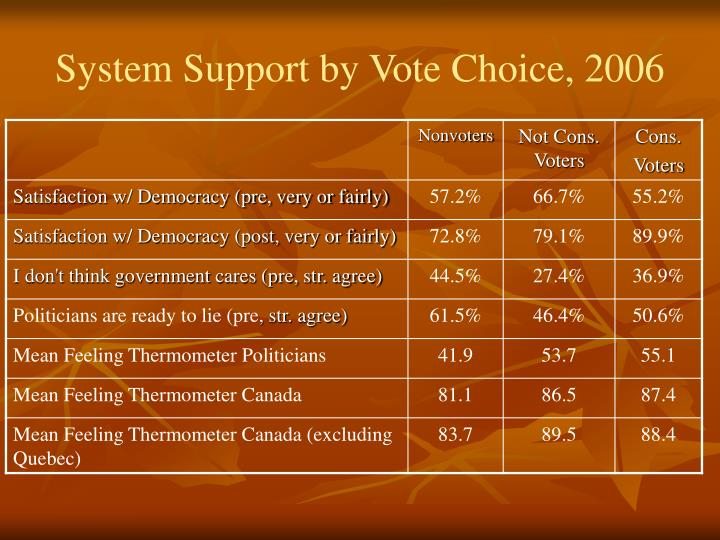 System Support by Vote Choice, 2006