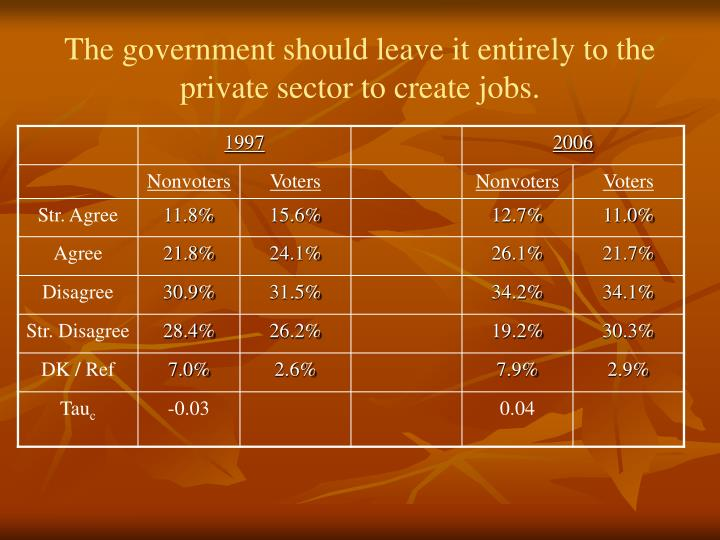 The government should leave it entirely to the private sector to create jobs.
