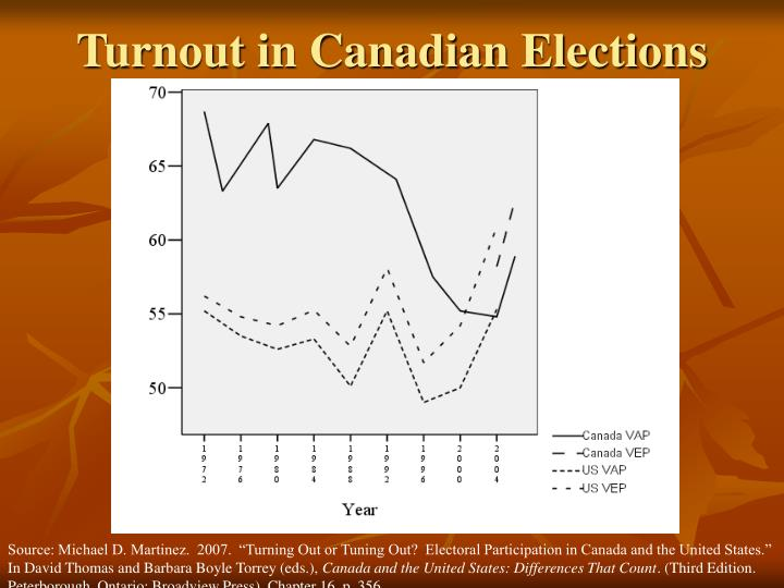 Turnout in canadian elections