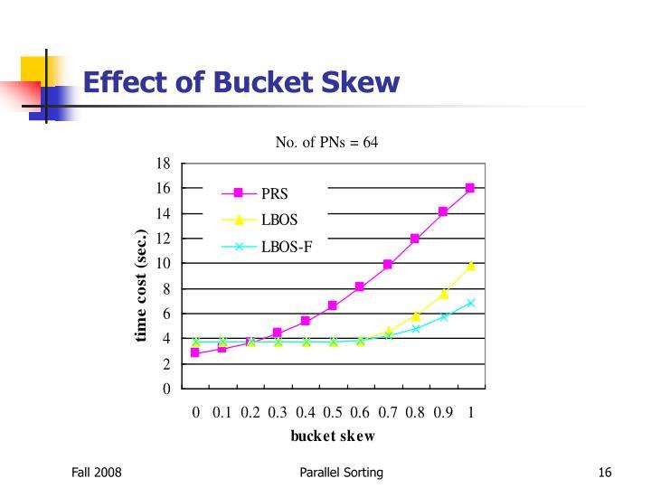 Effect of Bucket Skew