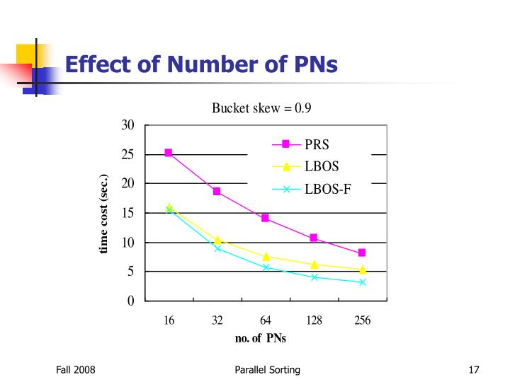 Effect of Number of PNs