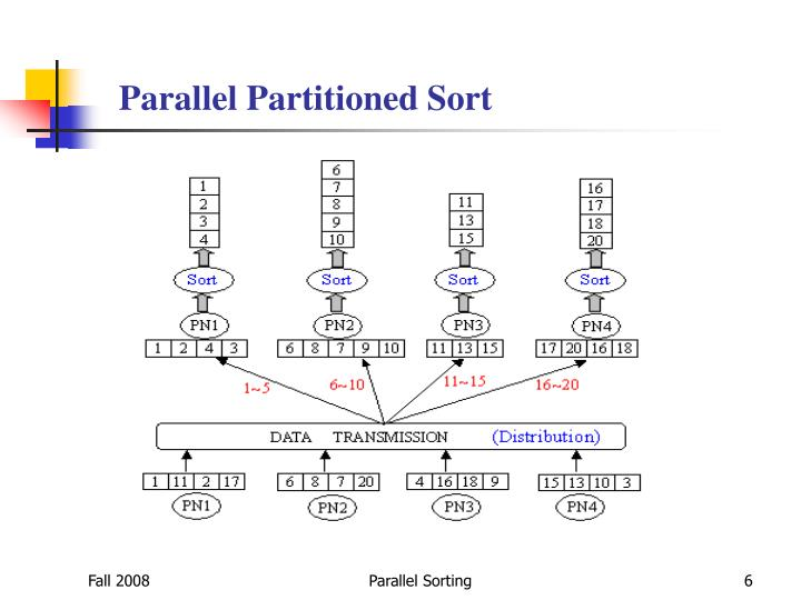 Parallel Partitioned Sort