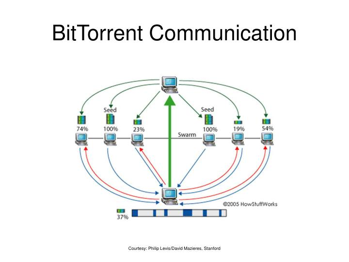 BitTorrent Communication