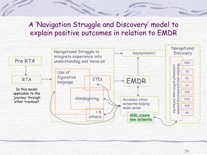 A 'Navigation Struggle and Discovery' model to explain positive outcomes in relation to EMDR