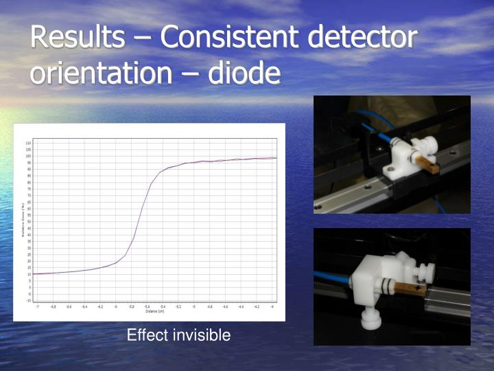 Results – Consistent detector orientation – diode