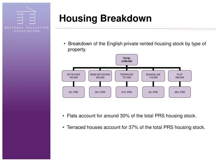 Housing Breakdown