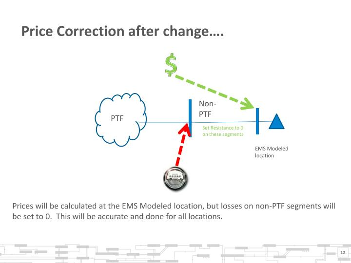 Price Correction after change….