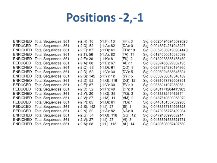 Positions -2,-1