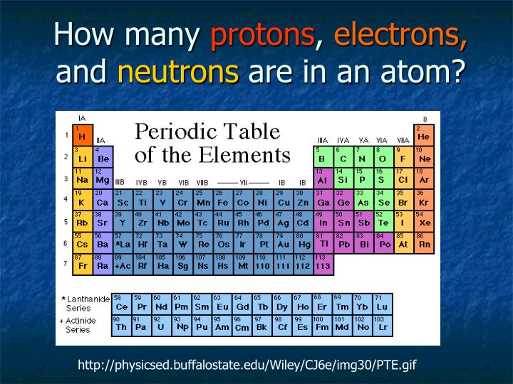 Ppt how many protons electrons and neutrons are in an - How many elements on the periodic table ...