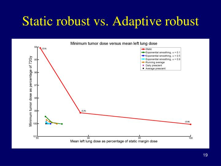 Static robust vs. Adaptive robust