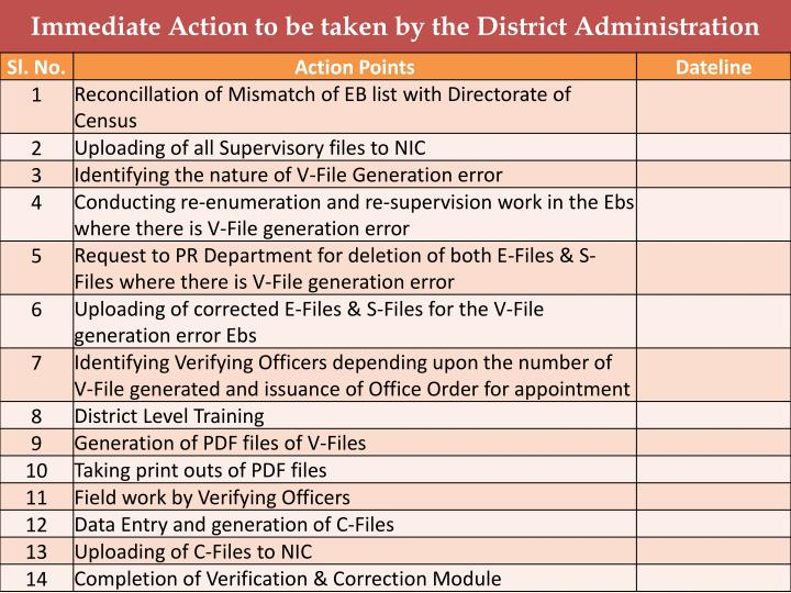 Immediate Action to be taken by the District Administration