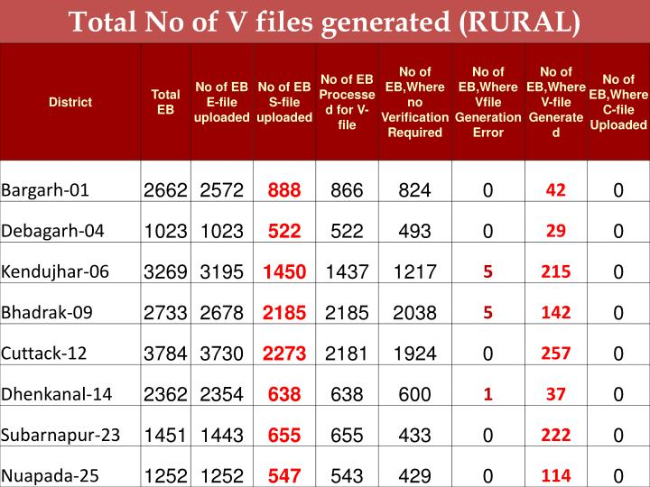 Total No of V files generated (RURAL)