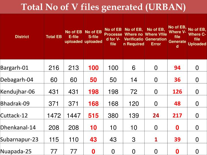 Total No of V files generated (URBAN)