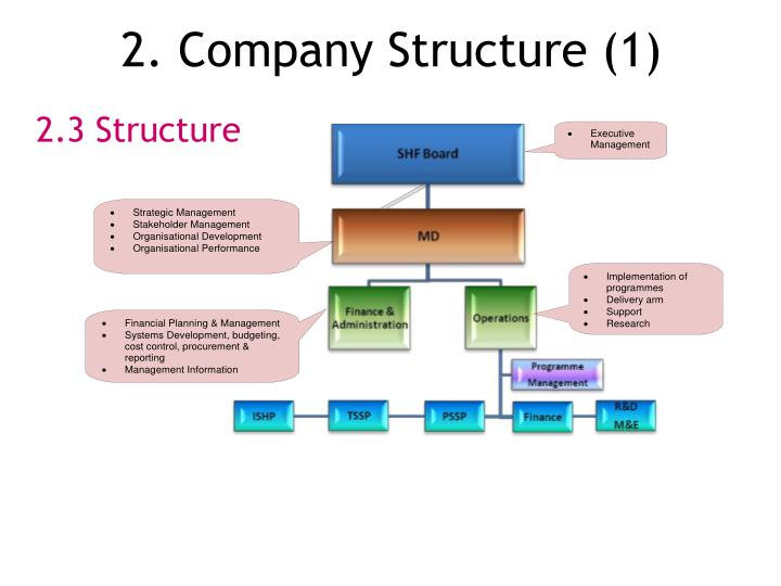 2. Company Structure (1)