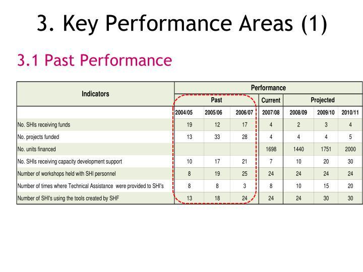 3. Key Performance Areas (1)